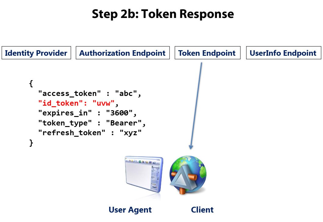 OpenID Connect overview Step 5